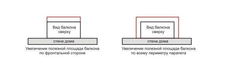 конкретного балкона,